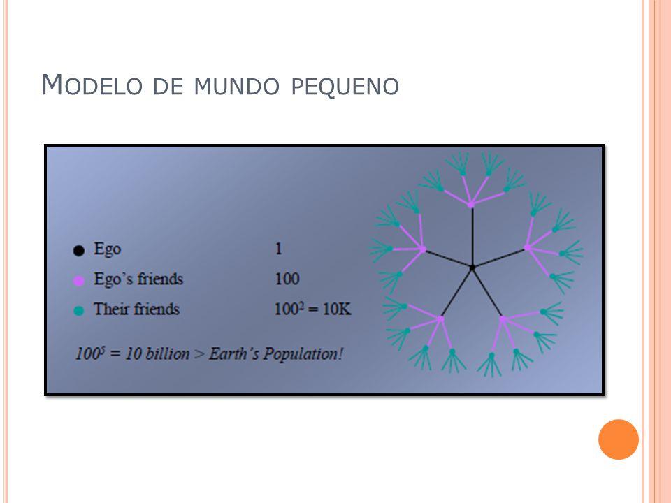 M ODELO DE MUNDO PEQUENO