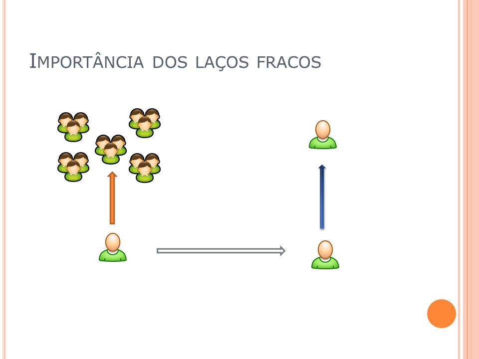 I MPORTÂNCIA DOS LAÇOS FRACOS