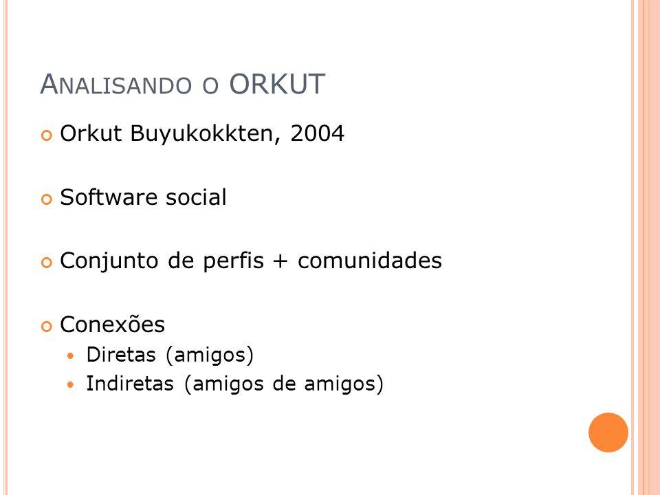 A NALISANDO O ORKUT Orkut Buyukokkten, 2004 Software social Conjunto de perfis + comunidades Conexões Diretas (amigos) Indiretas (amigos de amigos)