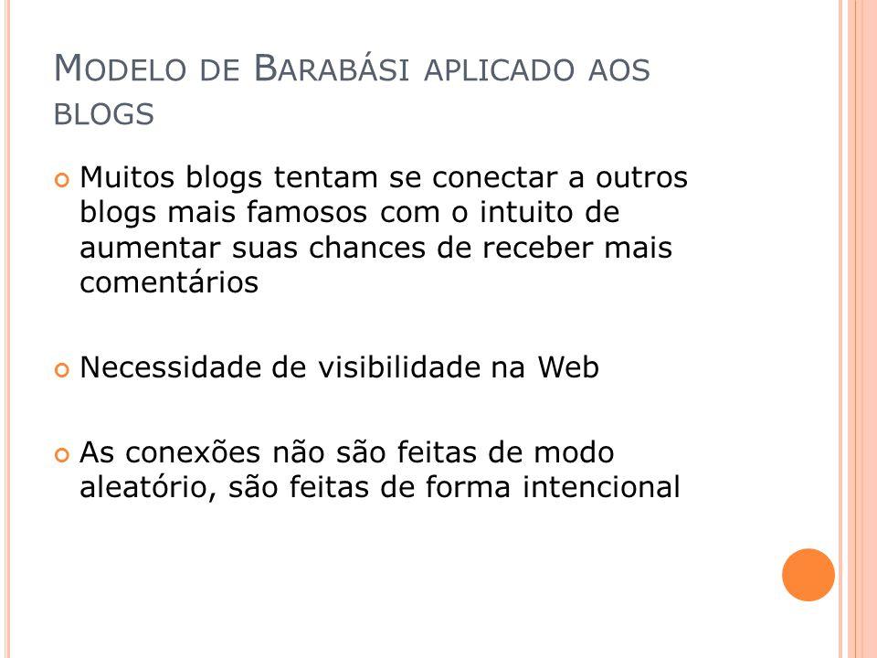 M ODELO DE B ARABÁSI APLICADO AOS BLOGS Muitos blogs tentam se conectar a outros blogs mais famosos com o intuito de aumentar suas chances de receber
