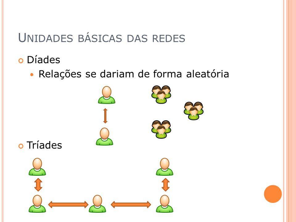 C ONCEITOS BÁSICOS Coeficiente de clusterização Grau de distribuição Tamanho do caminho médio