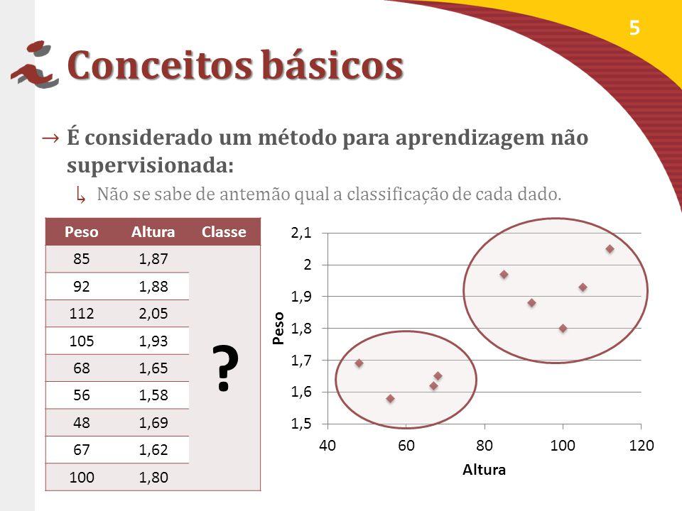 Conceitos básicos É considerado um método para aprendizagem não supervisionada: Não se sabe de antemão qual a classificação de cada dado.