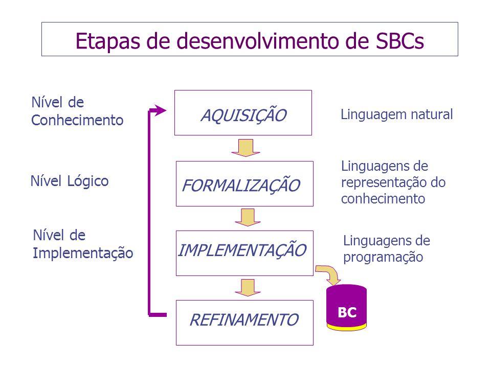 Etapas de desenvolvimento de SBCs Linguagens de representação do conhecimento Nível de Conhecimento Nível Lógico Nível de Implementação BC AQUISIÇÃO FORMALIZAÇÃO IMPLEMENTAÇÃO REFINAMENTO Linguagem natural Linguagens de programação