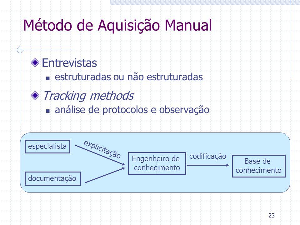 23 Método de Aquisição Manual Entrevistas estruturadas ou não estruturadas Tracking methods análise de protocolos e observação especialista Base de conhecimento Engenheiro de conhecimento documentação codificação explicitação