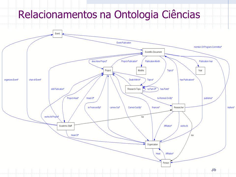 36 Relacionamentos na Ontologia Ciências