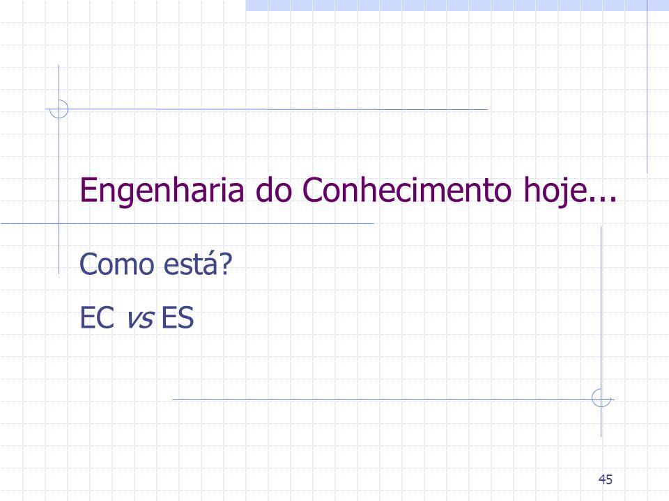 45 Engenharia do Conhecimento hoje... Como está? EC vs ES