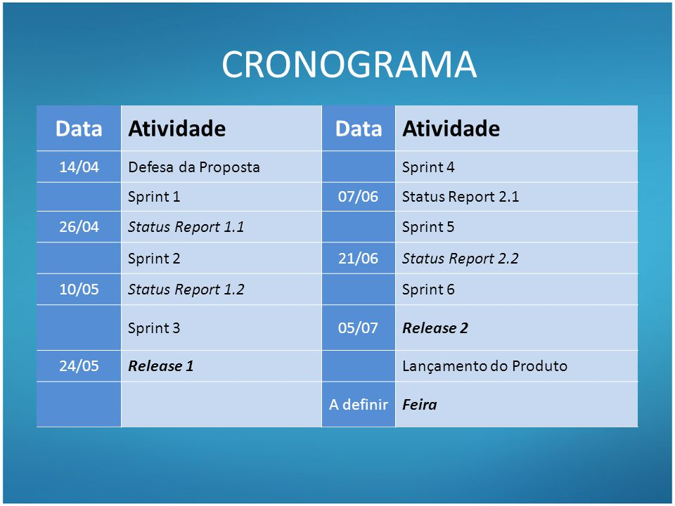 CRONOGRAMA DataAtividadeDataAtividade 14/04Defesa da PropostaSprint 4 Sprint 107/06Status Report 2.1 26/04Status Report 1.1Sprint 5 Sprint 221/06Statu