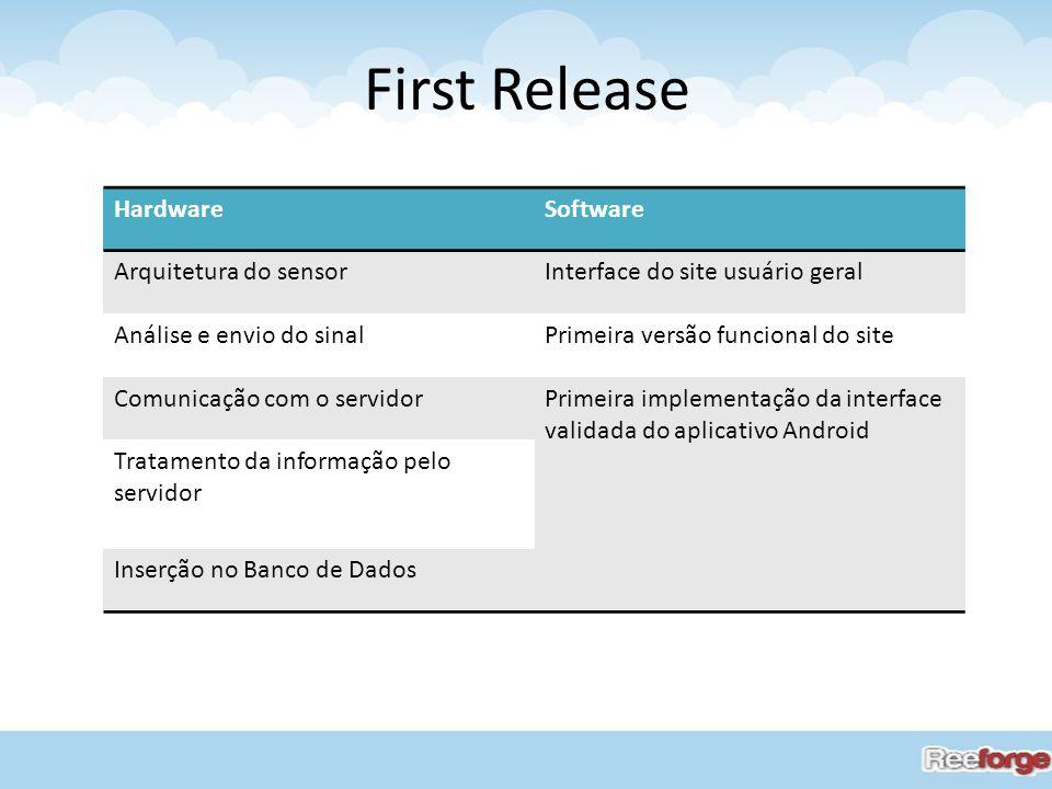 First Release HardwareSoftware Arquitetura do sensorInterface do site usuário geral Análise e envio do sinalPrimeira versão funcional do site Comunica