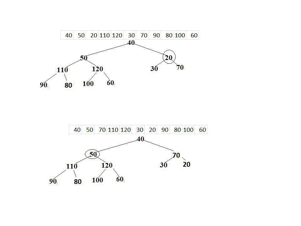 Ao aplicar o heapfy na posição 2 o elemento 50 ira para a posição 5 e será plicado heapfy novamente na posição 5(recursão do método).