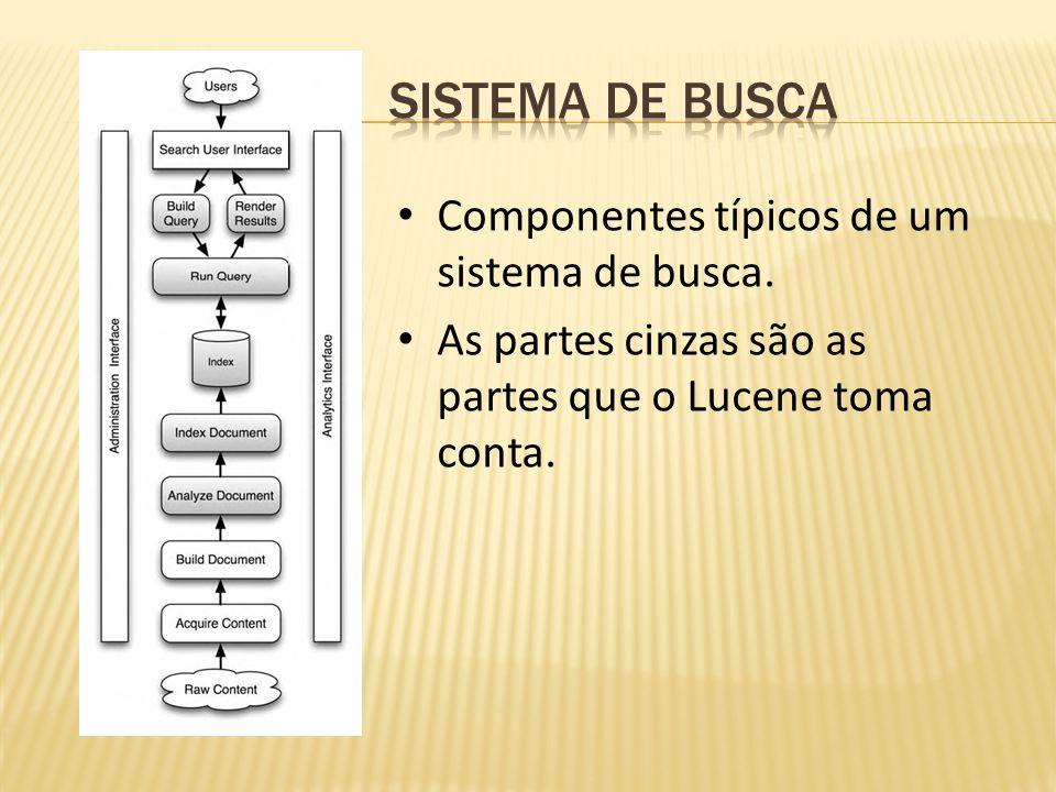 Componentes típicos de um sistema de busca. As partes cinzas são as partes que o Lucene toma conta.
