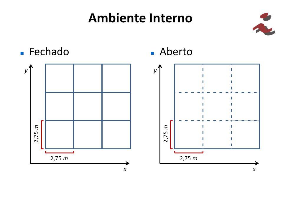 Ambiente Interno Fechado Aberto 2,75 m x y x y