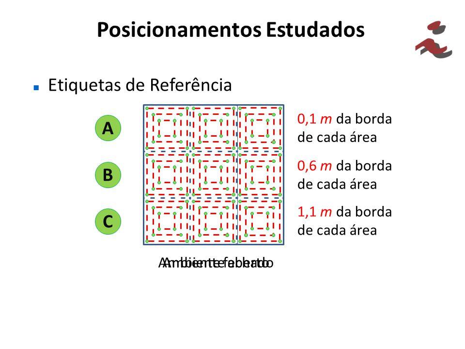 Posicionamentos Estudados Etiquetas de Referência A B C Ambiente fechado Ambiente aberto 0,1 m da borda de cada área 0,6 m da borda de cada área 1,1 m