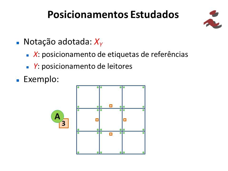 Posicionamentos Estudados Notação adotada: X Y X: posicionamento de etiquetas de referências Y: posicionamento de leitores Exemplo: 3 A
