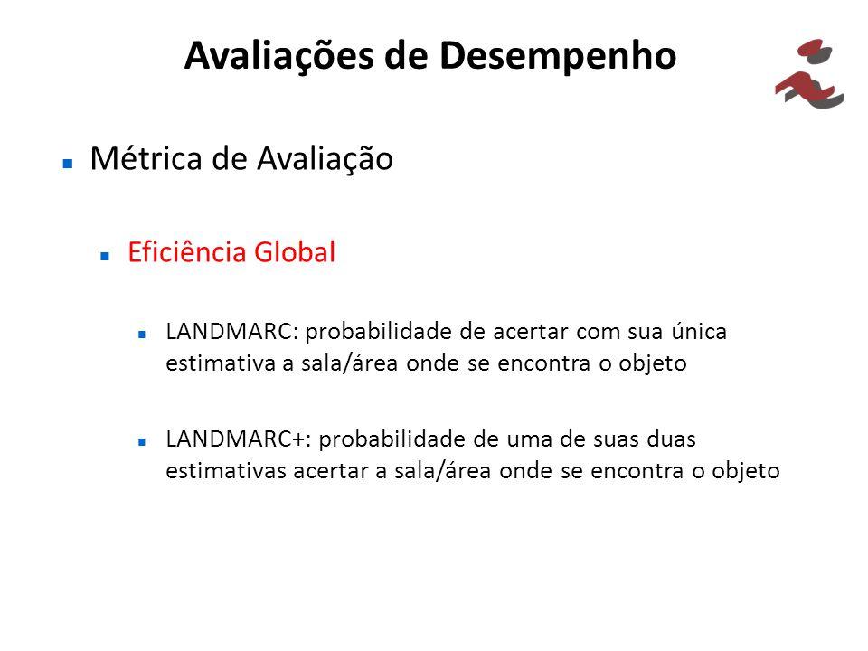 Avaliações de Desempenho Métrica de Avaliação Eficiência Global LANDMARC: probabilidade de acertar com sua única estimativa a sala/área onde se encont