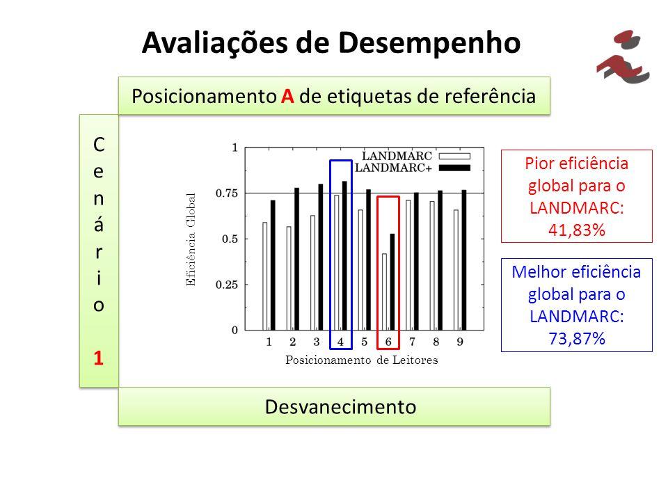 Avaliações de Desempenho Cenário1Cenário1 Cenário1Cenário1 Posicionamento A de etiquetas de referência Pior eficiência global para o LANDMARC: 41,83%