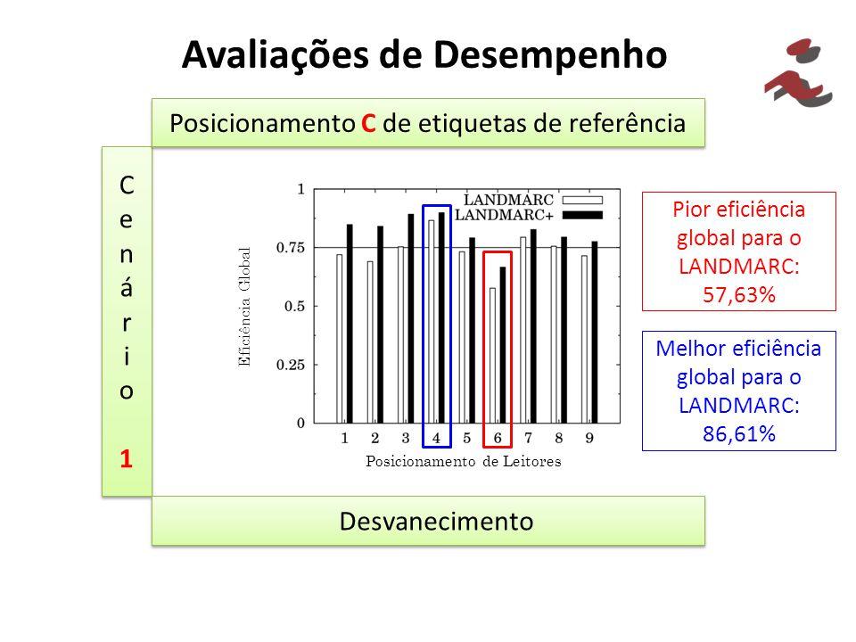 Avaliações de Desempenho Cenário1Cenário1 Cenário1Cenário1 Posicionamento C de etiquetas de referência Desvanecimento Pior eficiência global para o LA