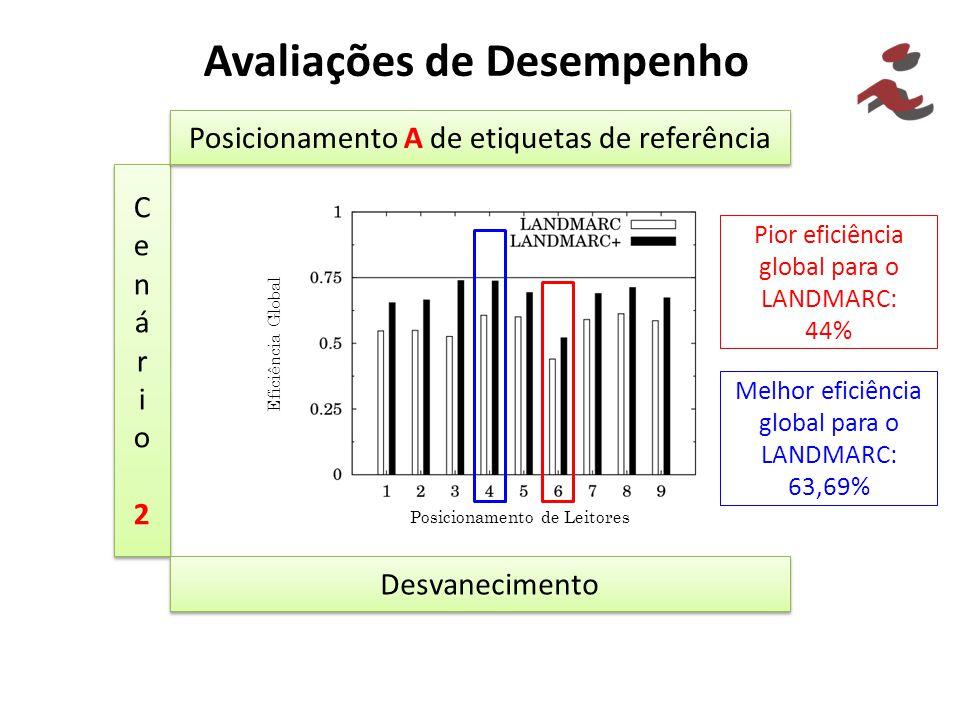 Avaliações de Desempenho Cenário2Cenário2 Cenário2Cenário2 Posicionamento A de etiquetas de referência Desvanecimento Pior eficiência global para o LA