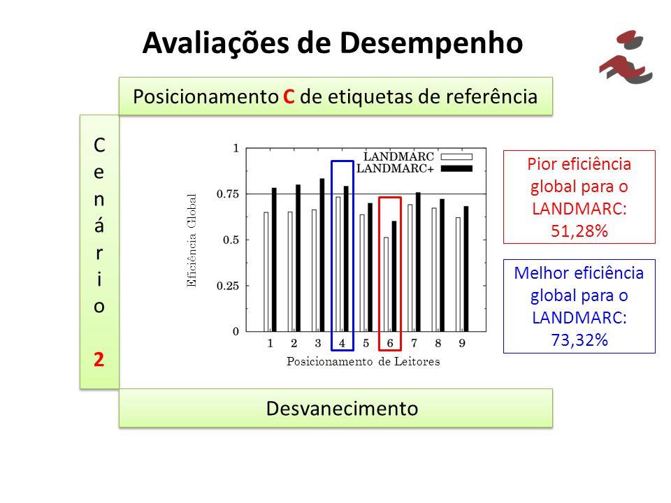 Avaliações de Desempenho Cenário2Cenário2 Cenário2Cenário2 Posicionamento C de etiquetas de referência Desvanecimento Pior eficiência global para o LA