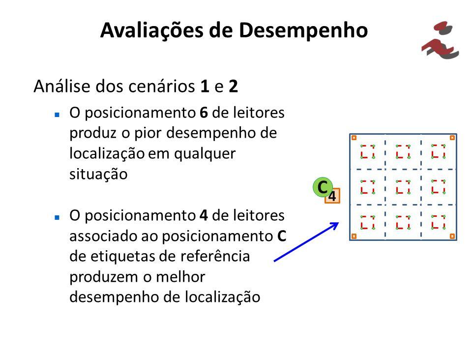 Avaliações de Desempenho Análise dos cenários 1 e 2 O posicionamento 6 de leitores produz o pior desempenho de localização em qualquer situação O posi