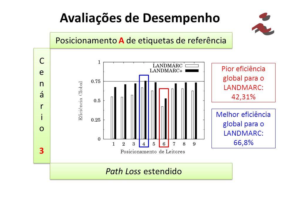 Avaliações de Desempenho Cenário3Cenário3 Cenário3Cenário3 Posicionamento A de etiquetas de referência Path Loss estendido Pior eficiência global para