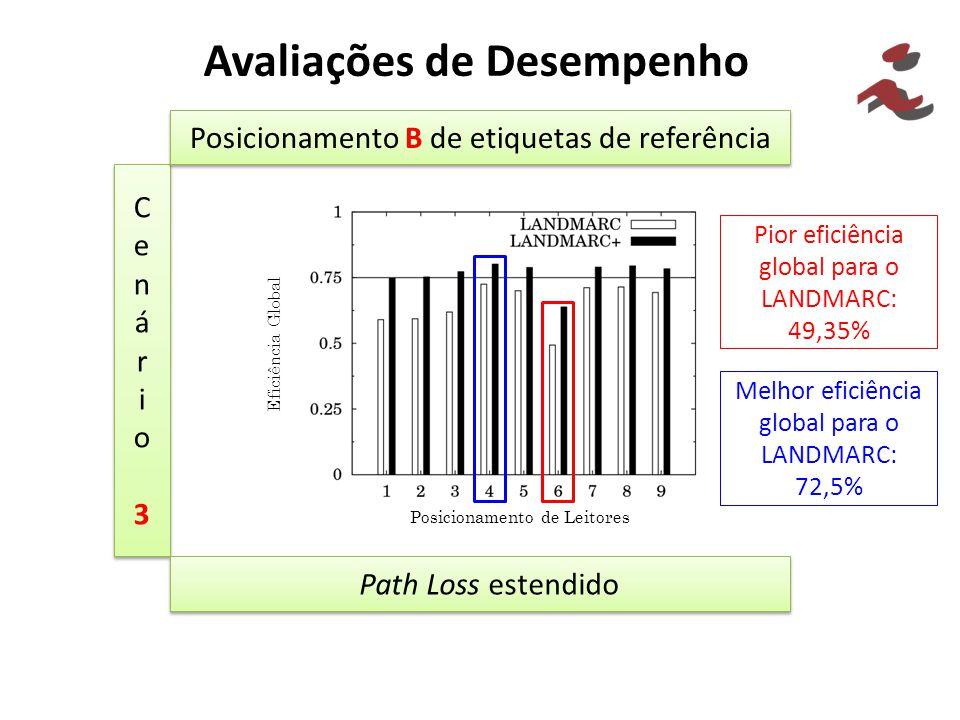 Avaliações de Desempenho Cenário3Cenário3 Cenário3Cenário3 Posicionamento B de etiquetas de referência Path Loss estendido Pior eficiência global para