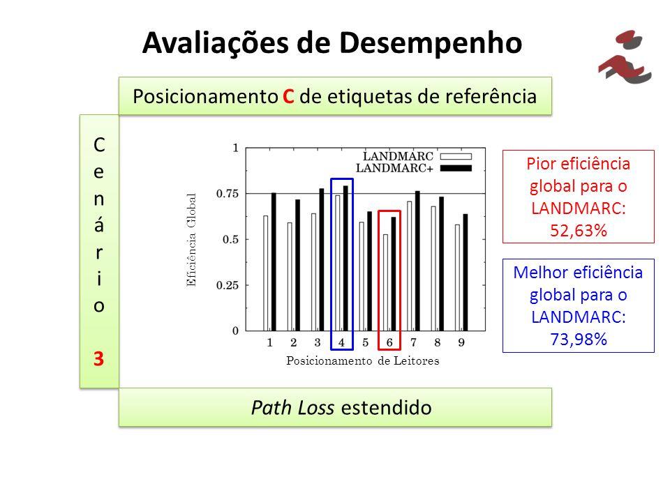 Avaliações de Desempenho Cenário3Cenário3 Cenário3Cenário3 Posicionamento C de etiquetas de referência Path Loss estendido Pior eficiência global para