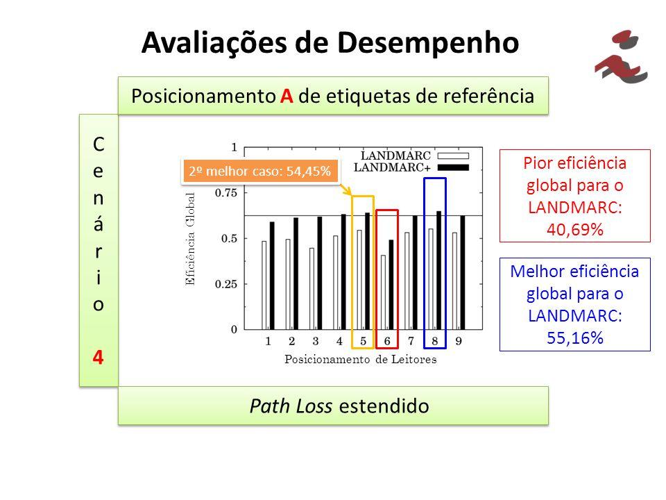 Avaliações de Desempenho Cenário4Cenário4 Cenário4Cenário4 Posicionamento A de etiquetas de referência Path Loss estendido Pior eficiência global para