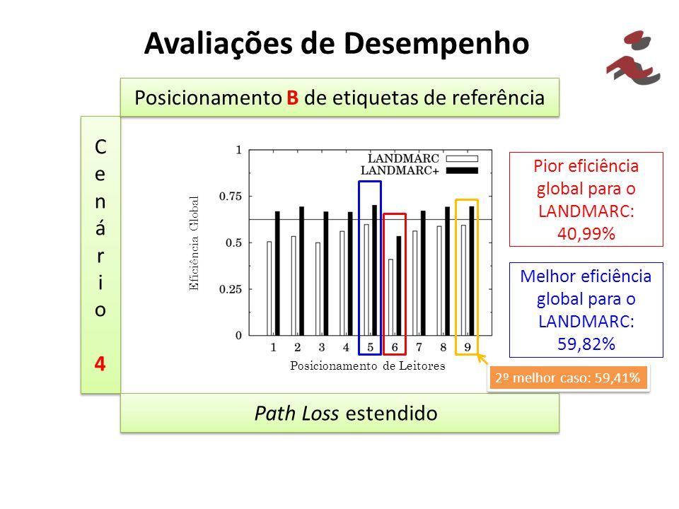 Avaliações de Desempenho Cenário4Cenário4 Cenário4Cenário4 Posicionamento B de etiquetas de referência Path Loss estendido Pior eficiência global para