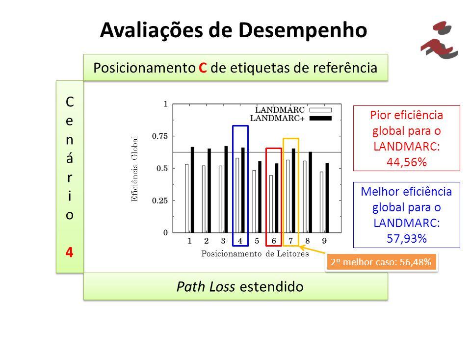 Avaliações de Desempenho Cenário4Cenário4 Cenário4Cenário4 Posicionamento C de etiquetas de referência Path Loss estendido Pior eficiência global para