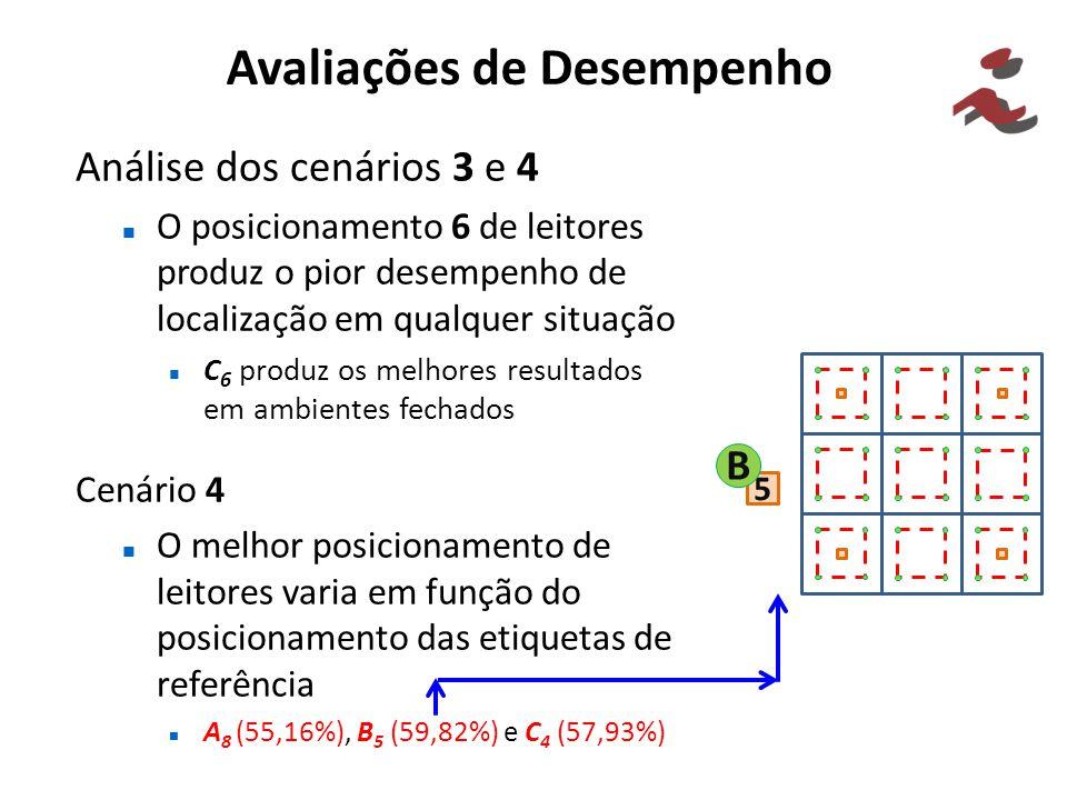 Avaliações de Desempenho Análise dos cenários 3 e 4 O posicionamento 6 de leitores produz o pior desempenho de localização em qualquer situação C 6 pr