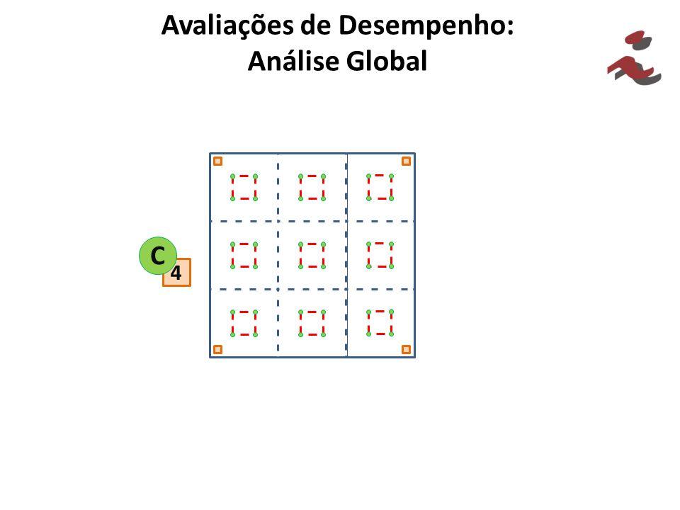 Avaliações de Desempenho: Análise Global 4 C