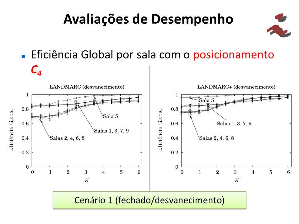 Avaliações de Desempenho Eficiência Global por sala com o posicionamento C 4 Cenário 1 (fechado/desvanecimento) Eficiência Global KK