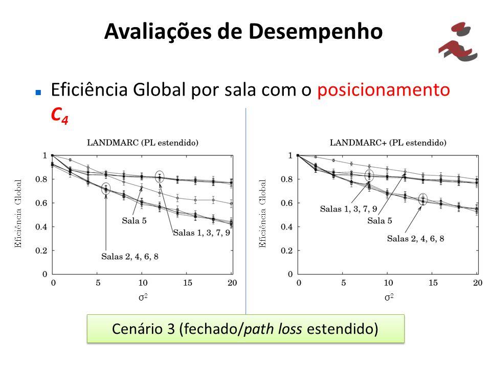Avaliações de Desempenho Eficiência Global por sala com o posicionamento C 4 Cenário 3 (fechado/path loss estendido) Eficiência Global σ2σ2 σ2σ2