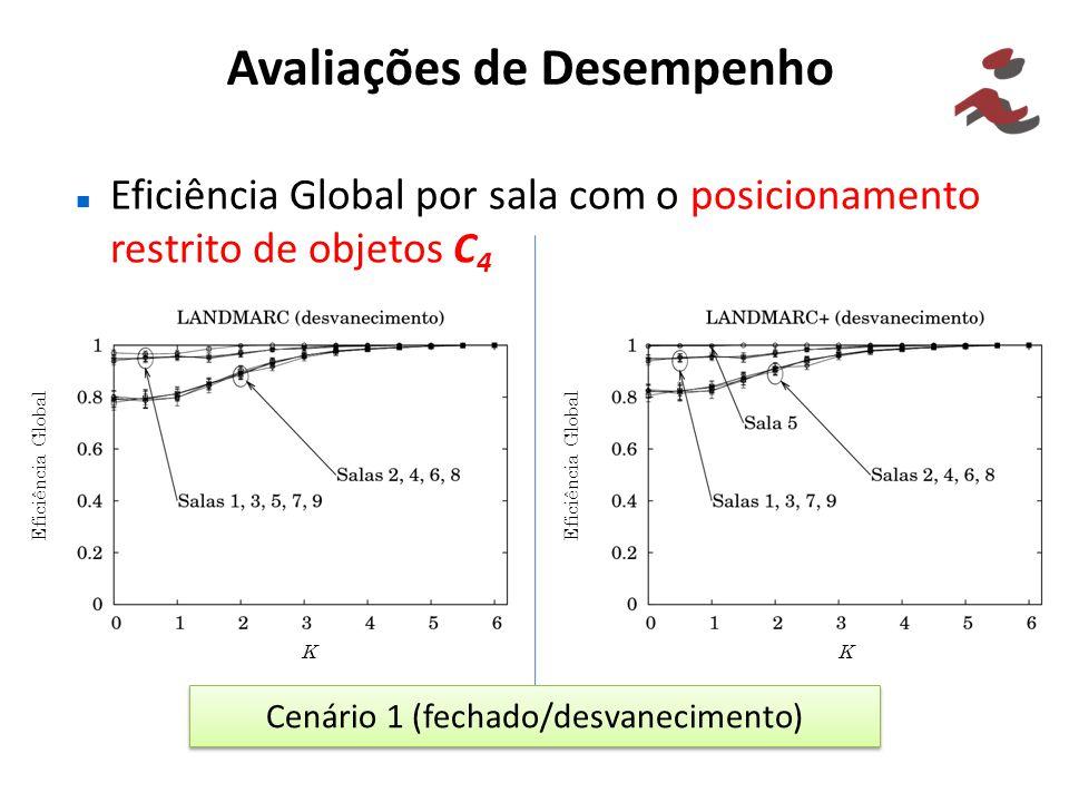 Avaliações de Desempenho Eficiência Global por sala com o posicionamento restrito de objetos C 4 Cenário 1 (fechado/desvanecimento) Eficiência Global