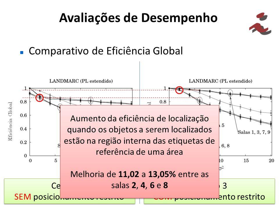 Avaliações de Desempenho Comparativo de Eficiência Global Cenário 3 SEM posicionamento restrito Cenário 3 SEM posicionamento restrito Cenário 3 COM po