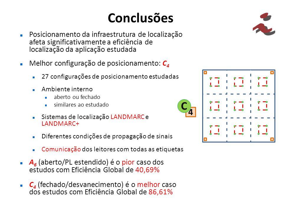 Conclusões Posicionamento da infraestrutura de localização afeta significativamente a eficiência de localização da aplicação estudada Melhor configura