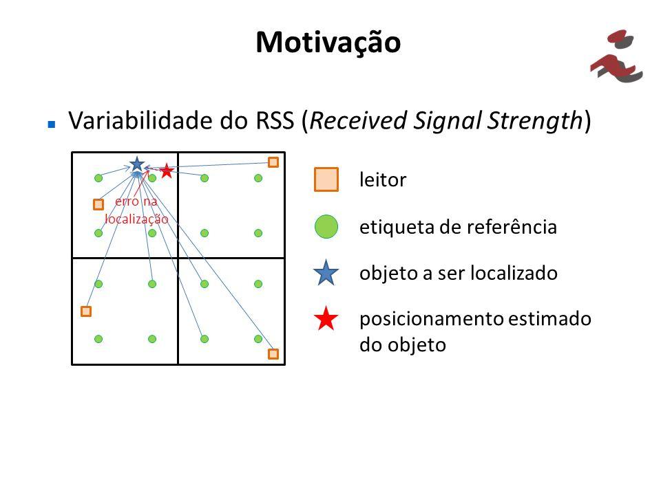 Motivação Variabilidade do RSS (Received Signal Strength) leitor etiqueta de referência objeto a ser localizado posicionamento estimado do objeto erro