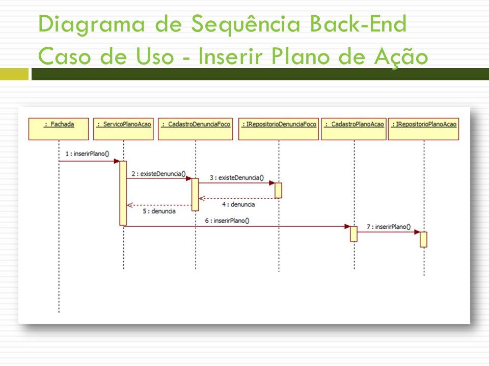 Diagrama de Sequência Back-End Caso de Uso - Inserir Plano de Ação