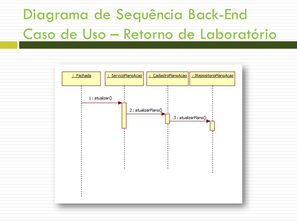 Diagrama de Sequência Back-End Caso de Uso – Retorno de Laboratório