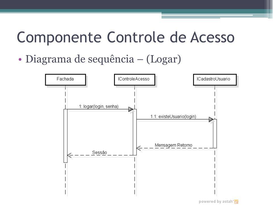 Componente Controle de Acesso Diagrama de sequência – (Logar)