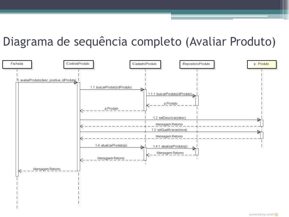 Diagrama de sequência completo (Avaliar Produto)