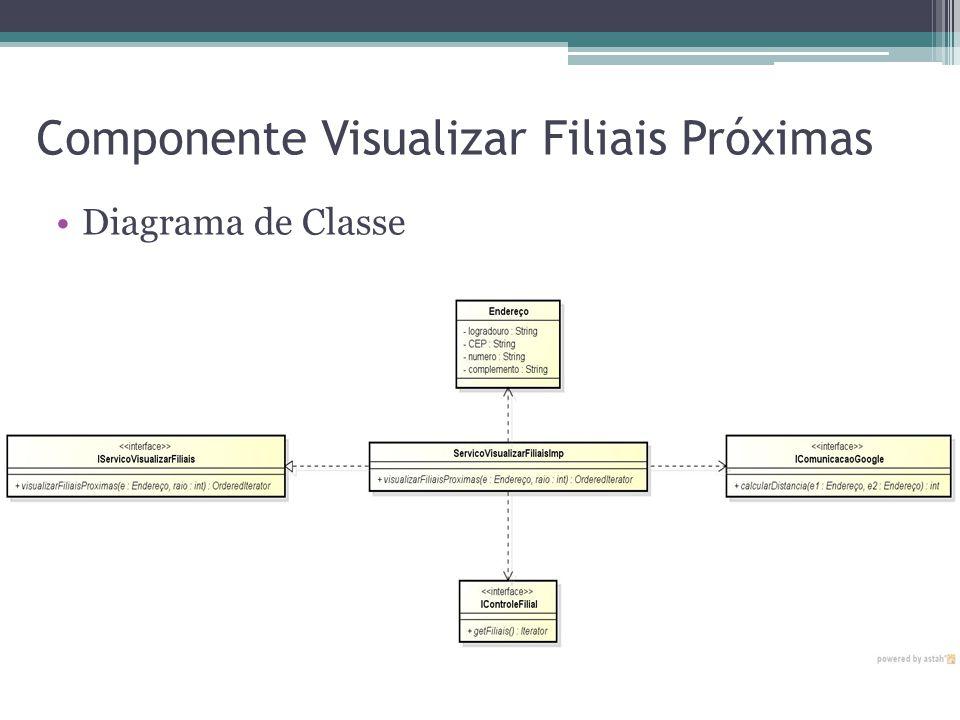 Componente Visualizar Filiais Próximas Diagrama de Classe