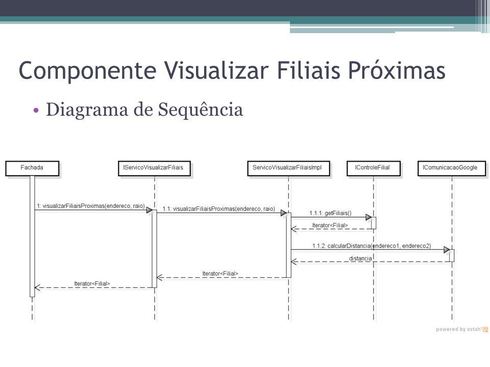 Componente Visualizar Filiais Próximas Diagrama de Sequência