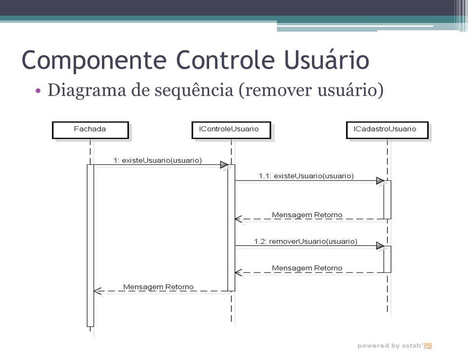 Componente Controle Usuário Diagrama de sequência (remover usuário)