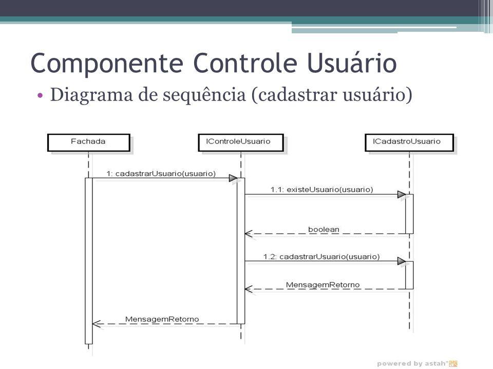 Componente Controle Usuário Diagrama de sequência (cadastrar usuário)