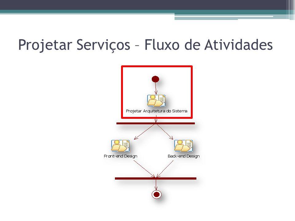 Projetar Arquitetura 1.Refinar Análise de Serviços 2.Definir Padrão de Arquitetura