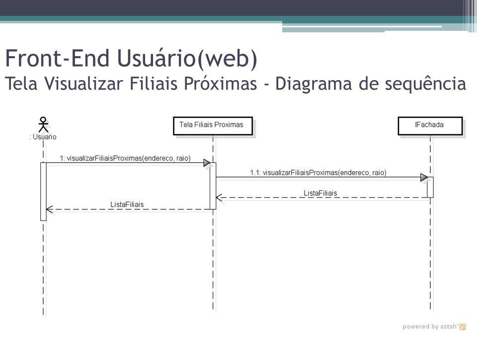 Front-End Usuário(web) Tela Visualizar Filiais Próximas - Diagrama de sequência