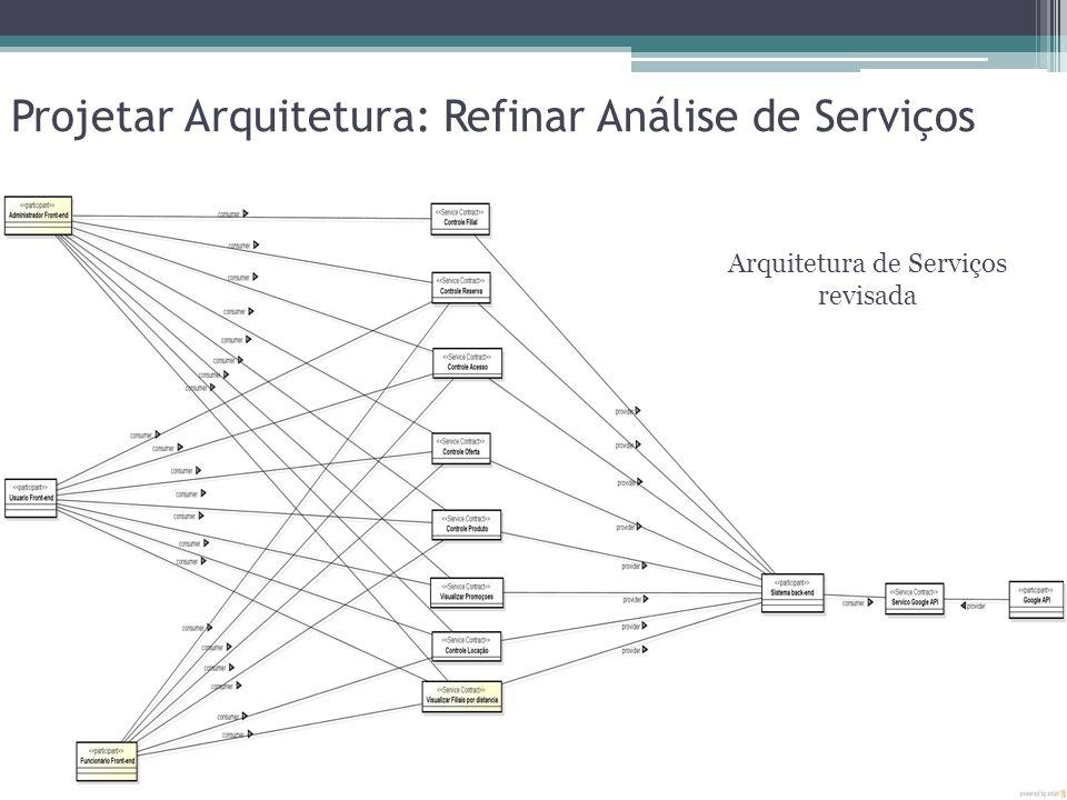 Arquitetura de Serviços revisada Projetar Arquitetura: Refinar Análise de Serviços