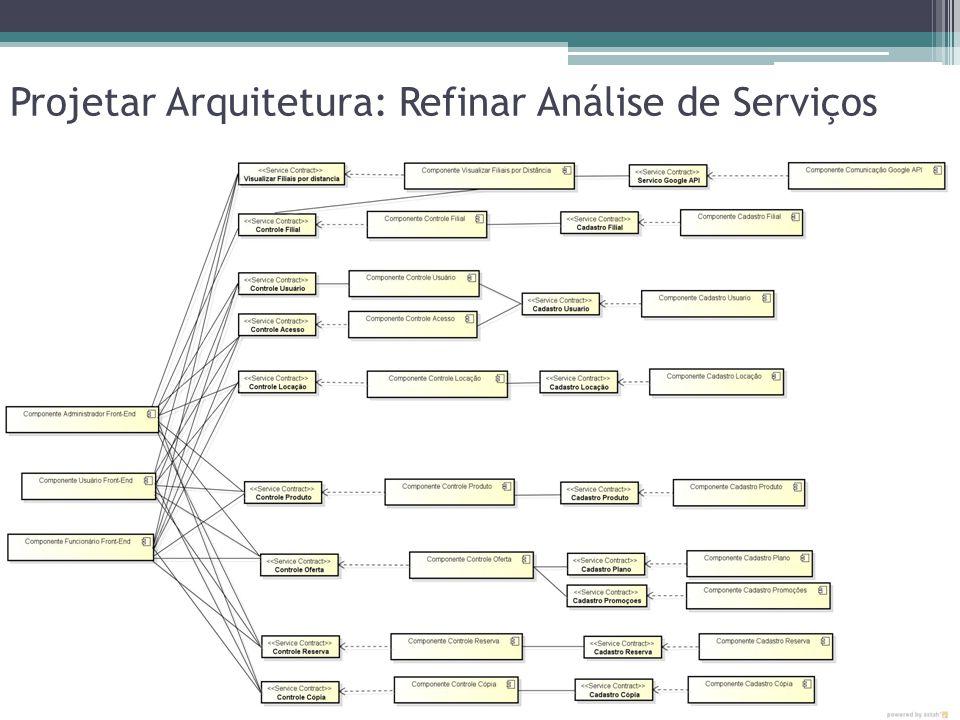 Projetar Arquitetura: Definir Padrão de Arquitetura As tecnologias utilizadas foram: Módulo WEB: HTML + CSS Javascript Jquery Servlet JSP Módulo Desktop: Interface: Swing Java Banco de dados: My SQL Hibernate JPA