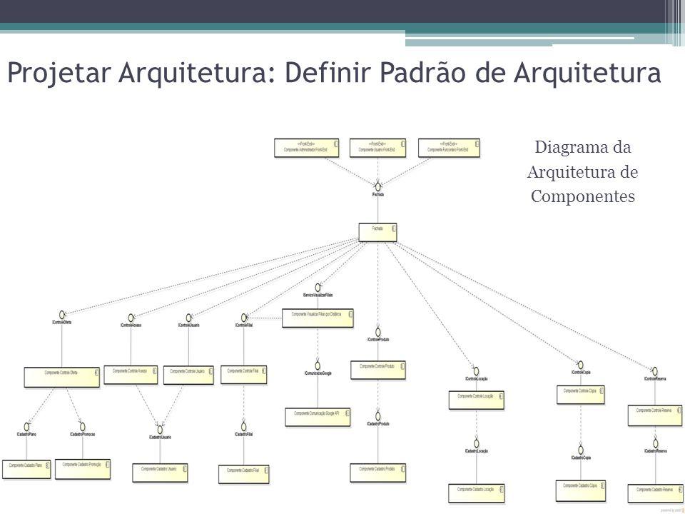 Projetar Arquitetura: Definir Padrão de Arquitetura Diagrama da Arquitetura de Componentes